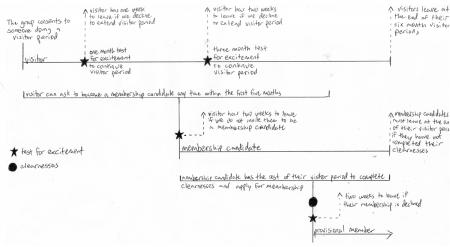 visitor-period-flow-chart-medium-450x247